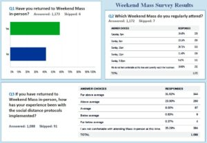 Weekend Mass Survey Results